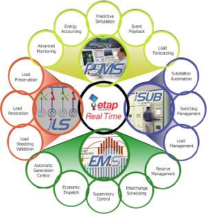 Smart Grid Analysis and Management in Colombia towards ETAP Real