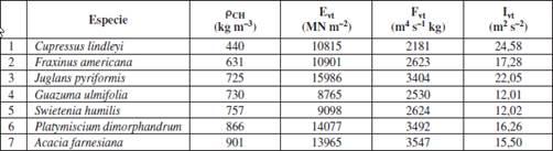 Módulo De Elasticidad Dinámico Factor De Calidad E índice