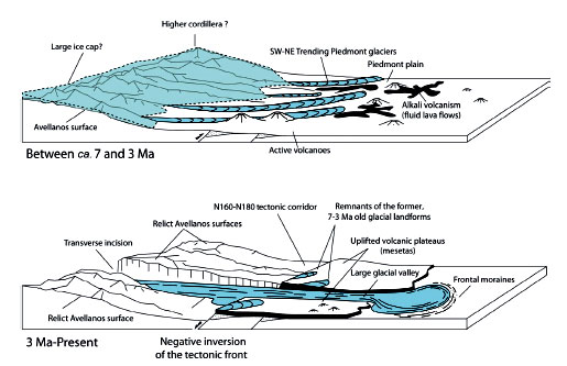 3D diagrams showing possible evolution of the distribution of glaciers ...