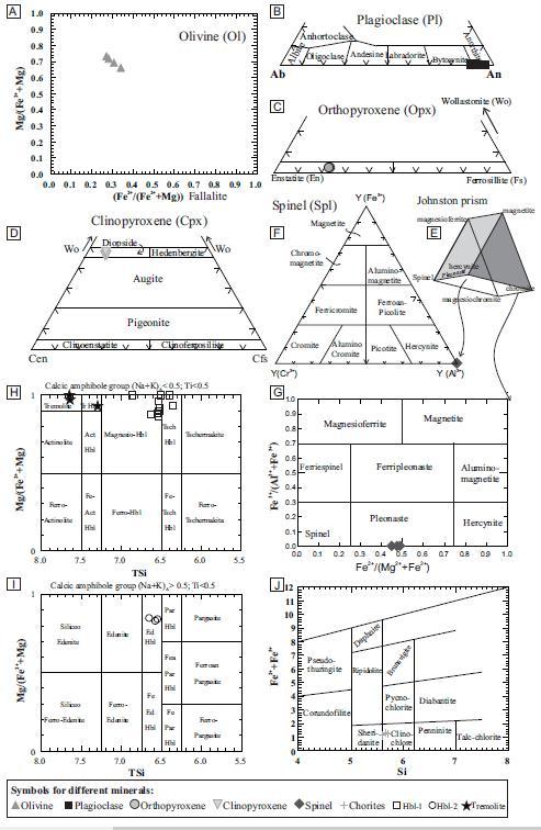 evolución antihoraria posemplazamiento de las ... spinel phase diagram spinel group diagram
