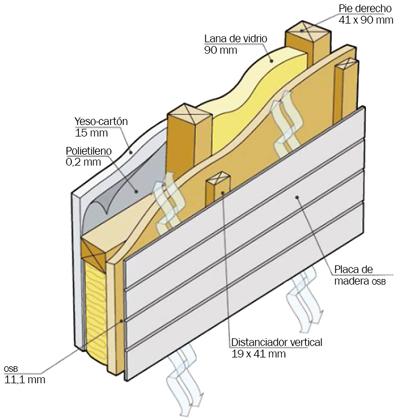 Sistema constructivo madera