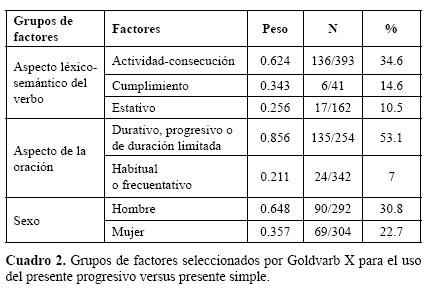Estructura Gramatical Del Futuro Idiomatico B B Top 2018