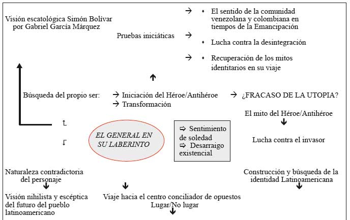 el general y su laberinto analisis: