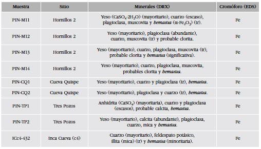 Hematita vs arcillas su potencial como pigmentos rojos y for Hide tr in table
