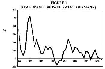 Cuadernos de economía - NOT WORKING?: THE WEST GERMAN LABOR MARKET ...