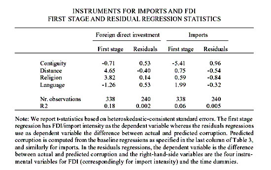 corruption and foreign direct investment relationship Corruption, foreign direct investment and its impact on exchange rate of the  there is no significant relationship between corruption and money supply.