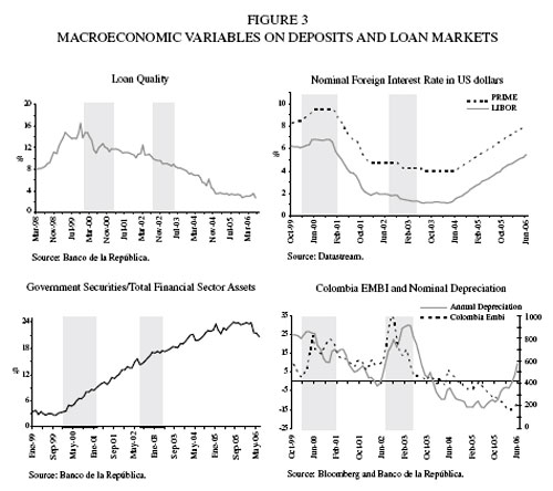 Interest Rate Pass-Through in Colombia: a Micro-Banking ...