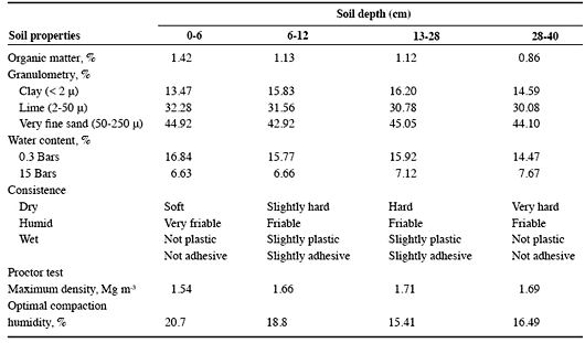 Typical soil cohesion values caroldoey for What are soil characteristics