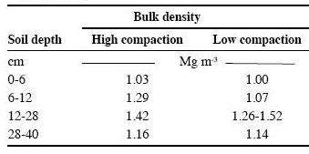 Field performance of a winged scarifier as a function of for Soil bulk density