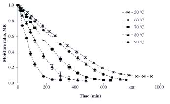 effect of temperature on vitamin c In this study the effect of temperature on vitamin a, vitamin c and protein content of  effect of heating on vitamin c content of some selected vegetables.