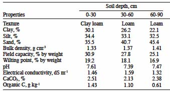 Evaluation of water use and yield responses of drip for Physical and chemical properties of soil wikipedia