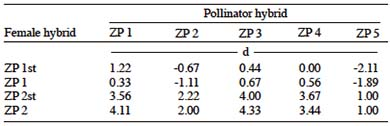 anthesis-silking interval asi Pollen-shedding(dtp), silking(dts) and anthesis-silking interval(asi) were analyzed with the inclusive composite interval mapping method(icim) the analysis showed that, a total.