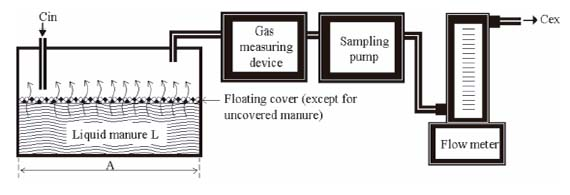 Measuring Natural Gas Consumption