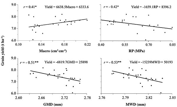 Relationship of soil physical quality parameters and maize for Soil quality parameters
