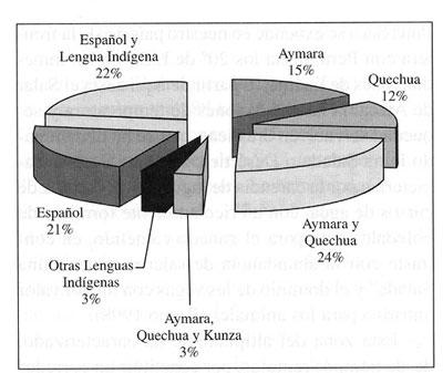 lenguas indigenas de mexico. a otras lenguas indígenas,
