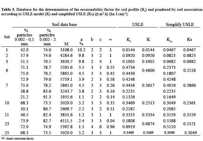 Estimation of soil erosionability in the stream basin of for Soil k factor