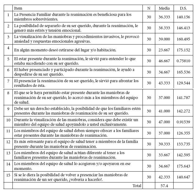 Ciencia y enfermería - PRESENCIA FAMILIAR DURANTE LA REANIMACIÓN ...