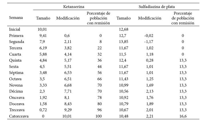 Costo efectividad de la ketanserina vs sulfadiazina de plata micronizada en el paciente con pie - Cuberterias de plata precios ...