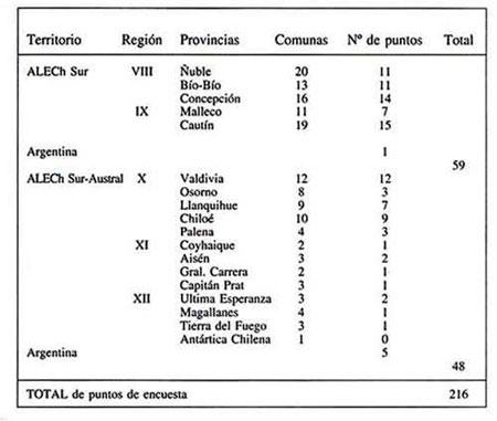 lingüístico y etnográfico de Chile: Localidades y cuestionario