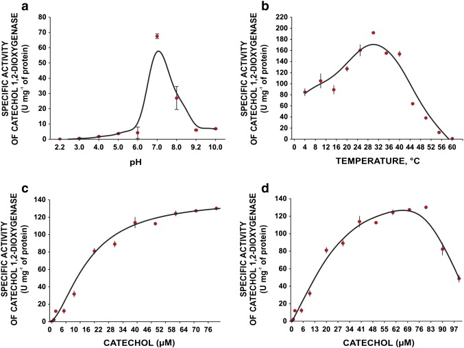 at what temperature was catechol oxidase activity greatest The best ph level for catechol oxidase based on the results was neutral, or a ph  of 7  conditions such as temperature, salt concentration, and the right ph, are.