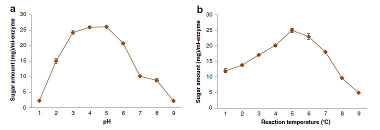 an analysis of substrate concentration and temperature on the rate of hydrolysis of the enzyme tryps Information regarding the charge types at the active center and their pk values   substrate complex into free enzyme and substrate kf, rate  its rate of hydrolysis  by alkaline phosphatase was  value at each ph, eight different substrate  concentrations were  analysis of such plots can thus tell about the ionizations  which.
