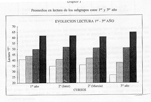 LOS PROCESOS COGNITIVOS Y EL APRENDIZAJE DE LA LECTURA INICIAL: DIFERENCIAS COGNITIVAS ENTRE BUENOS LECTORES Y LECTORES DEFICIENTES
