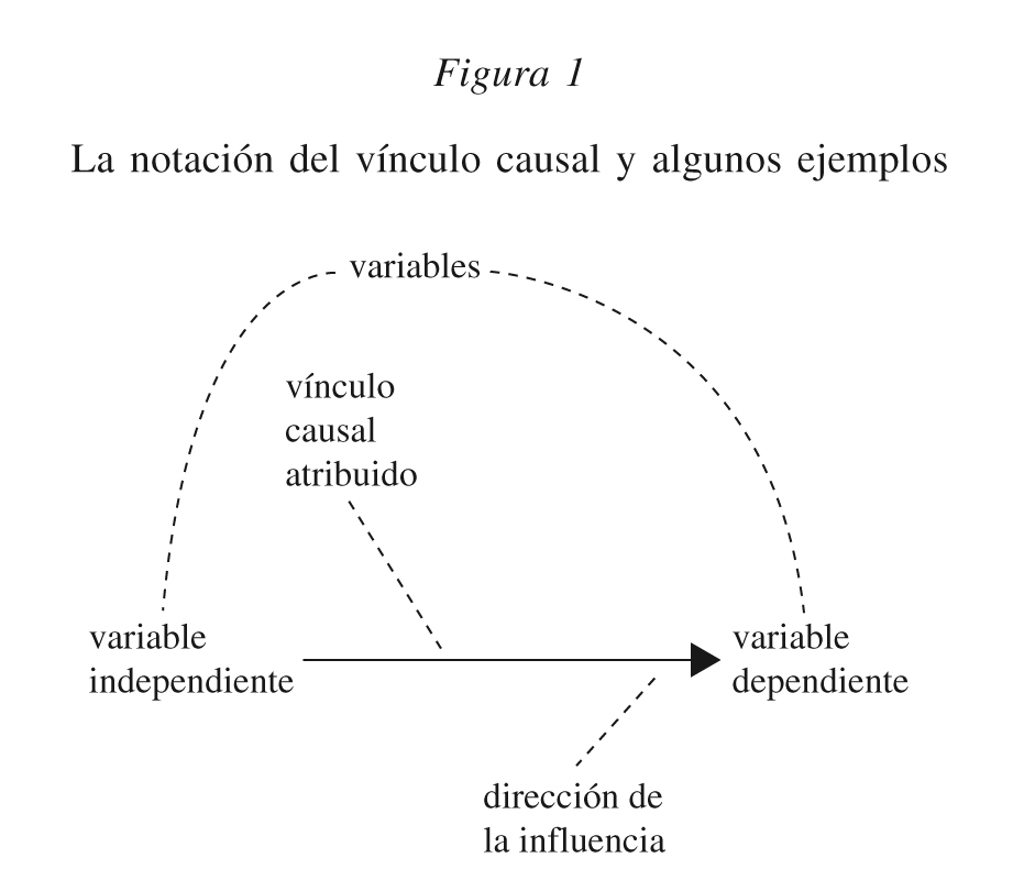 Variable Dependiente E Independiente Definicion Y Ejemplos