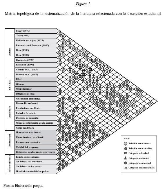 Modelo conceptual para la deserci n estudiantil for Como hacer un cuadro de areas arquitectura