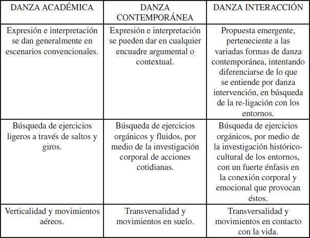 Danza interacci n como agente re ligante ser humano - Diferencia entre arquitectura moderna y contemporanea ...