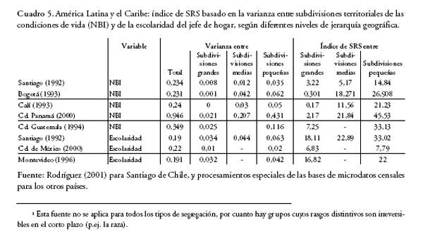 Segregaci n residencial en la ciudad latinoamericana - Diferencias entre colchones ...