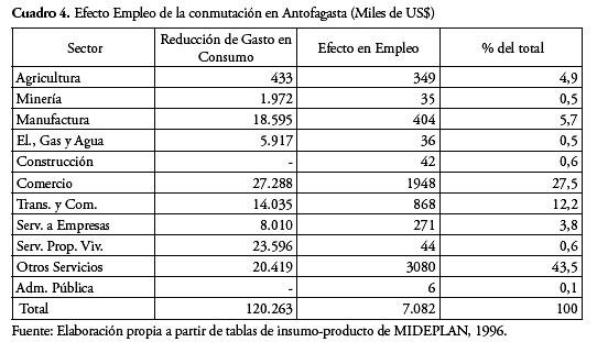 La conmutaci n regional en chile y su impacto en la regi n for Oficina de empleo por codigo postal