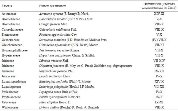Contribuci n al conocimiento de la flora vascular de la for Lista de arboles perennes
