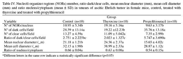 Efecto de la Tiroxina y Propiltiouracilo en las Células del Tumor ...