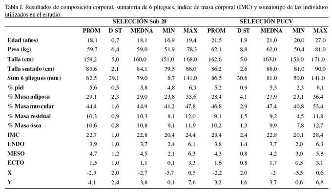 Ejercicios de pronombres personales tabla antropometrica for Antropometria de la vivienda pdf
