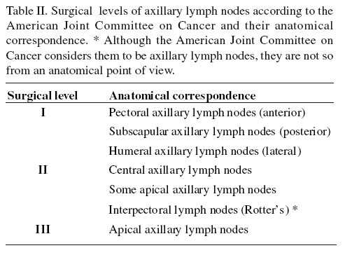Lymphatic Drainage of the Breast: from Theory to Surgical ...