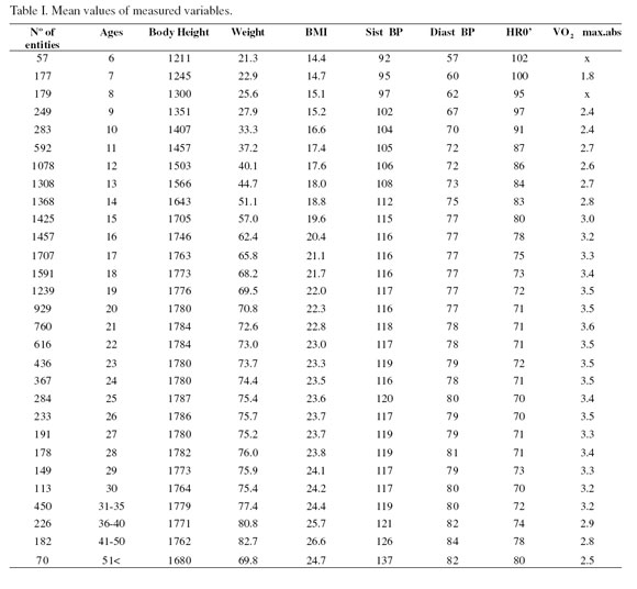 Vo2 max age chart lol rofl com