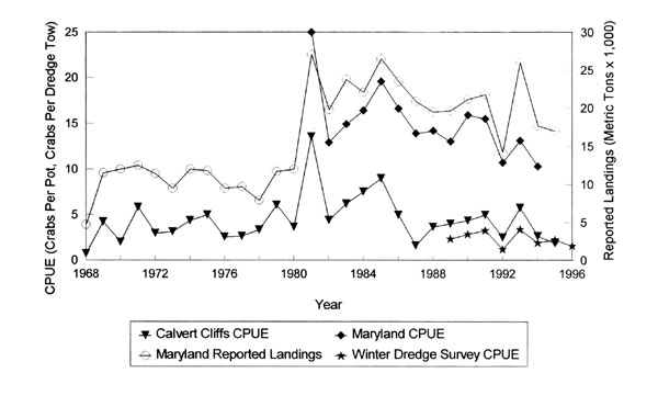 R Crabs Data blue crab landings  1968