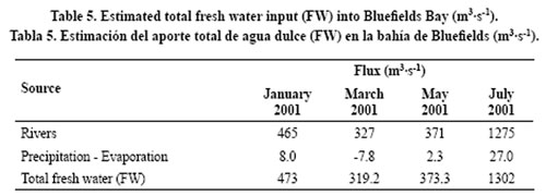 Measuring Salinity In Drinking Water