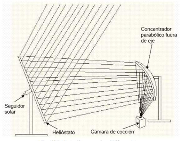 seguidor solar de dos ejes para un horno solar