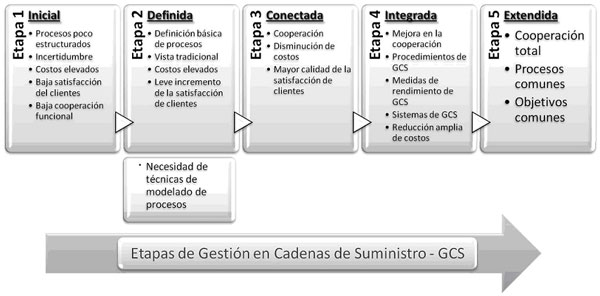 gestion suministro industrial: