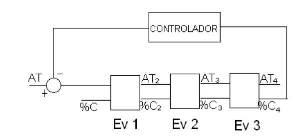 modelado de un sistema de evaporaci u00f3n de m u00faltiple efecto