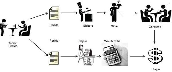 Optimizaci n del proceso de atenci n al cliente en un Proceso de produccion en un restaurante