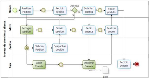 Optimizaci n del proceso de atenci n al cliente en un Manual de compras de un restaurante pdf