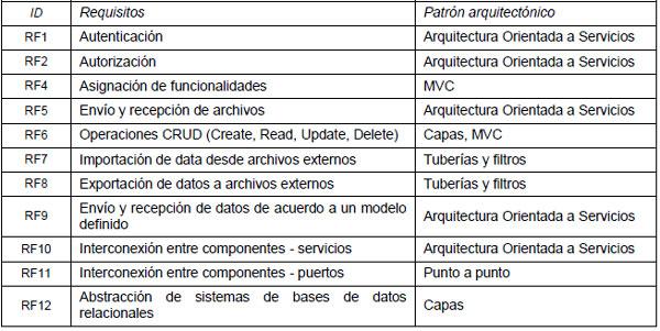Tipificaci n de dominios de requerimientos para la for 5 tecnicas de la arquitectura