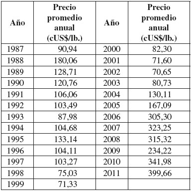 Forex chile cl precios tabla