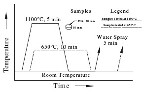 How To Manufacture Lng At Room Temperature