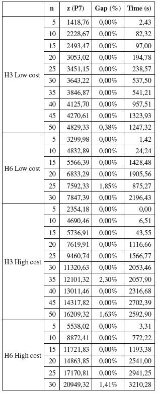 Percentage Of Hertz Travelers Being Business Travel Vs Leisure Travel