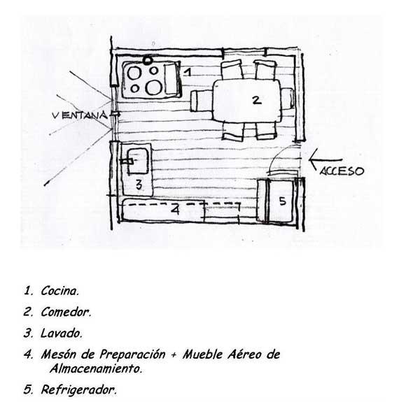 La cocina chilota el genuino lugar de encuentro de una for Comedor para dibujar