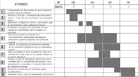 Ejemplo de cronograma de trabajo de un proyecto for Como hacer un cuadro de areas arquitectura