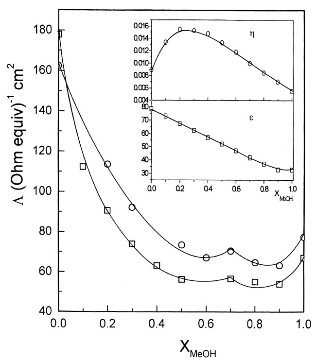 variation of conductance with temperature in electrolytes Conductivity of low-temperature electrolytes  155-161 155 conductivity of low-temperature electrolytes for magnesium  variation of specific conductance.
